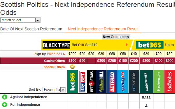 Betting Odds Scottish Referendum