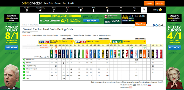 Bookies Odds on General Election