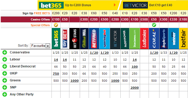 Federal election betting 2010 betting closed english championship results