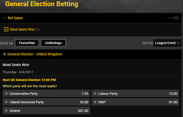 Federal Election Betting