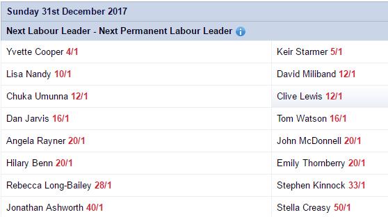 Labor Leader Odds