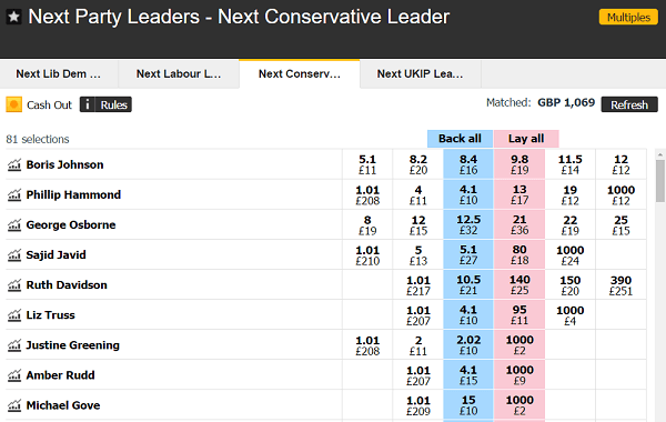 latest election odds