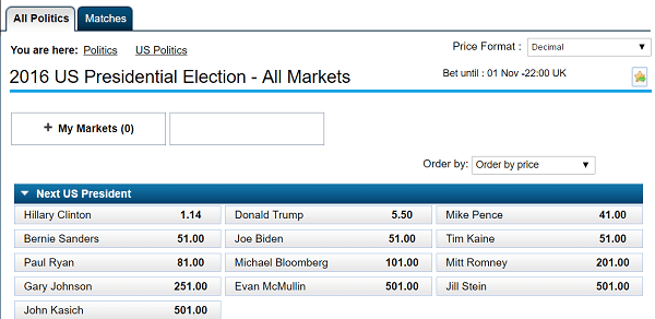 latest odds on election