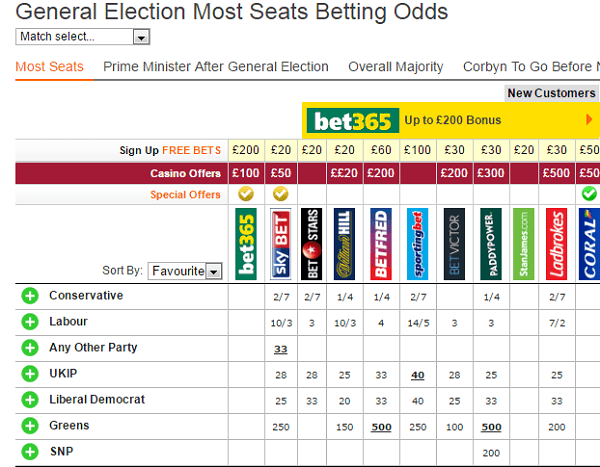 Latest UK Election Betting Odds