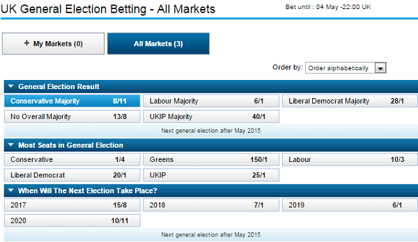 Betting on uk election guy who bet on tiger to win masters