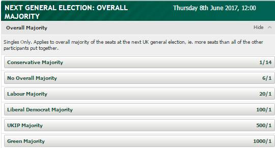 Local Election Odds
