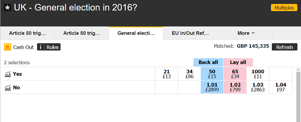 next general election odds