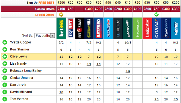Labour leadership oddschecker betting why is baseball the best sport to bet on