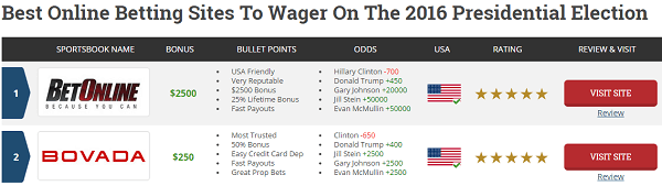 Odds For Next Election