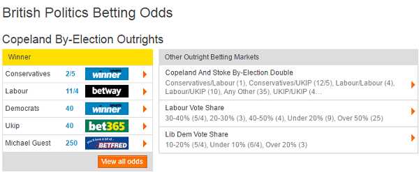 Odds On Conservative Victory