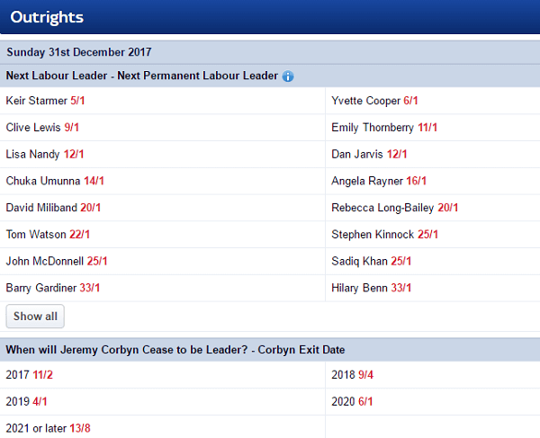 Odds On Labour Winning Next Election