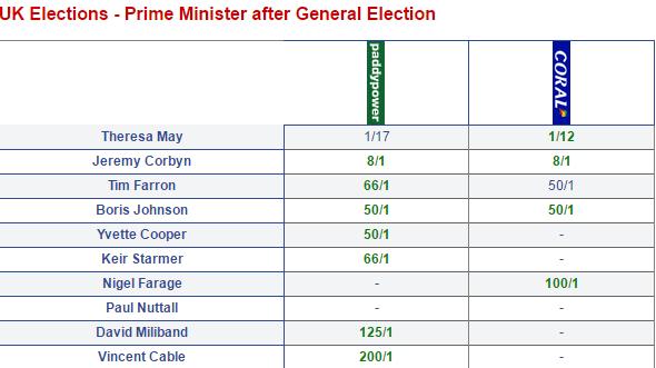 Odds On Next UK Prime Minister