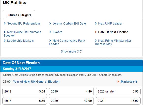 Odds On UK General Election