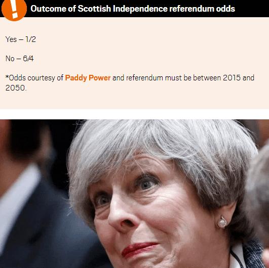 Scotland Independence Odds