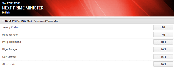 UK Election Betting Odds