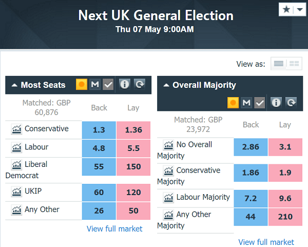 UKIP betting odds