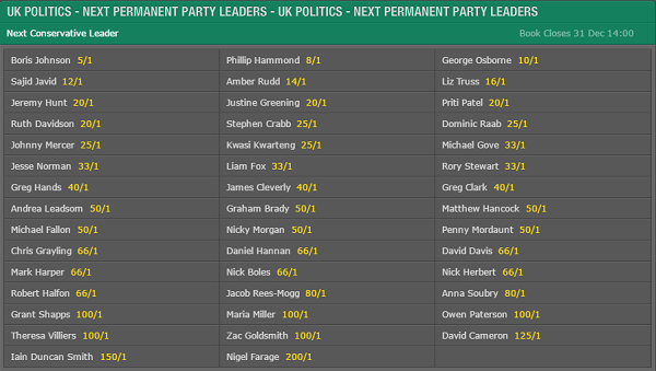 Bet365 Politics Betting