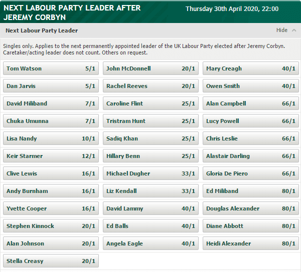 Betting Odds on Next Labour Leader