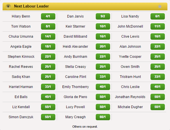 Coral Labour Leadership Odds