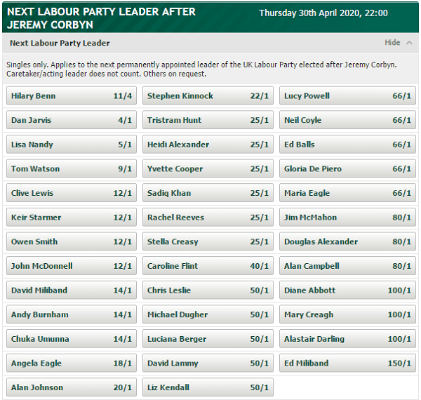 Paddy Power Labour Leadership Odds