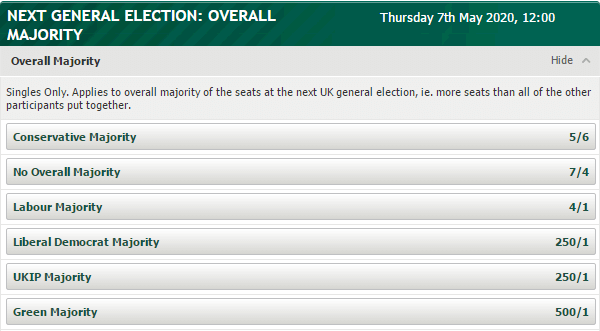 UK General Election Betting Odds 2020