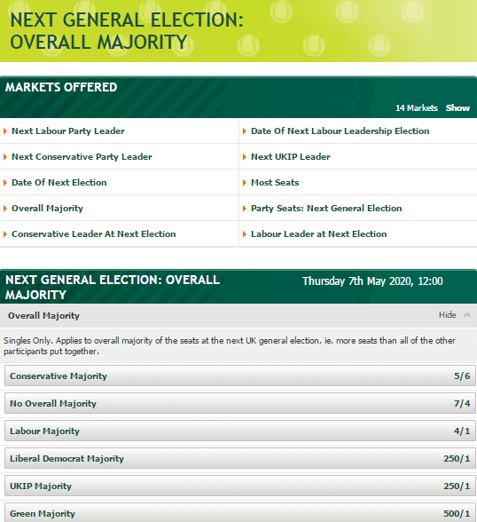 UK Political Betting Odds